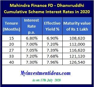 Mahindra Finance FD Rates 2020 - Dhanvruddhi cumulative scheme