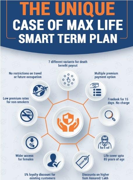 Max Life Smart Term Plan Review - Unique features