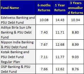 Mirae asset Banking and PSU Debt Fund Review - Performance of Banking and PSU debt funds in 2020