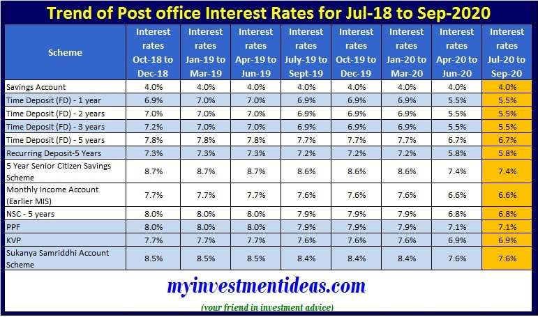 Post Office Small Saving Schemes Interest Rates Chart and Trend 2018-2020