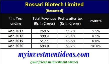 Rossari Biotech IPO - Financials FY2017-2020