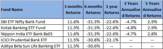 Banking ETFs performance in the last 5 years till 2020