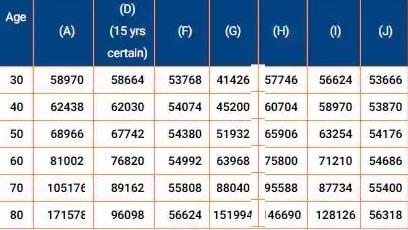 LIC Jeevan Akshay Pension Plan VII – Pension Income details-min