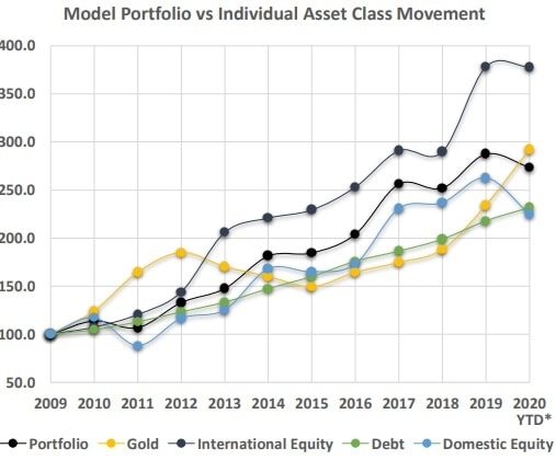 Nippon India Multi Asset Fund NFO - Model portfolio vs individual asset class movement