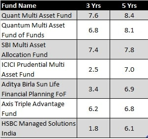 Nippon India Multi Asset Fund NFO - Multi Asset Funds Performance