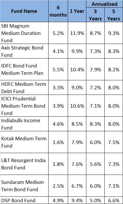 Top Performing medium duration funds 2020