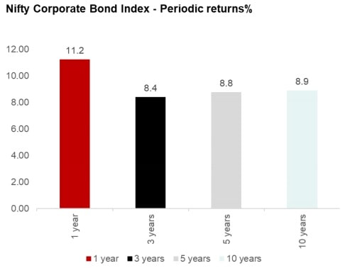 HBSC Corporate Bond Fund NFO - Performance of benchmark