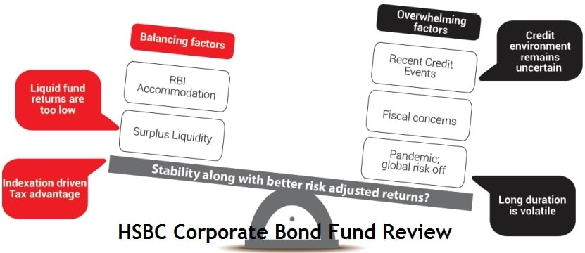 HSBC MF launches Corporate Bond Fund - NFO Review
