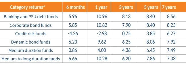 How did the banking and PSU debt funds performed in last 5 years