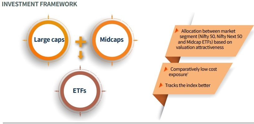 Mirae Asset Equity Allocator Fund of Fund - Investment Framework