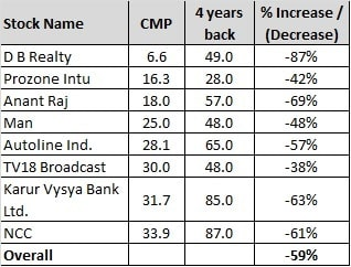10 Rakesh Jhunjhunwala Penny or low Priced Stocks in 2020 - CMP Vs 4 years back prices