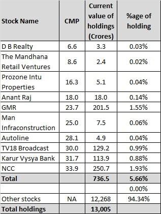 10 Rakesh Jhunjhunwala Penny or low Priced Stocks in 2020