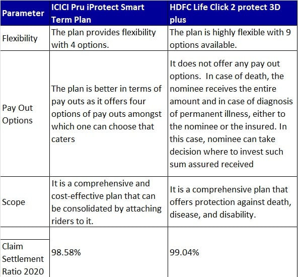 Comparison of ICICI Pru Term Plan and HDFC Life Term plan
