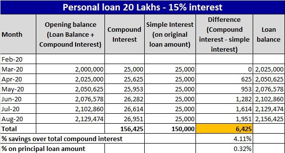 Compound Interest Waiver on Loan during the moratorium period - Example-1