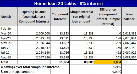 Compound Interest Waiver on Loan during the moratorium period - Example-2-updt
