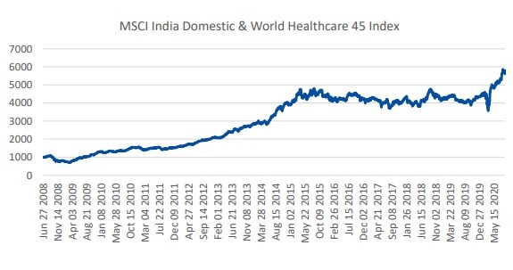 Edelweiss MSCI India Domestic & World Healthcare 45 Index Fund - Index Performanc