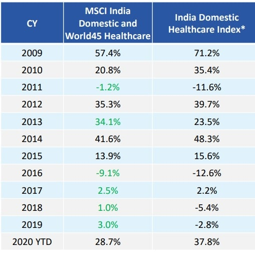 Edelweiss MSCI India Domestic & World Healthcare 45 Index Fund - Index Performance in absolute year wise