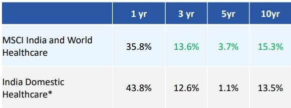 Edelweiss MSCI India Domestic & World Healthcare 45 Index Fund - Index Performane 1 to 5 years