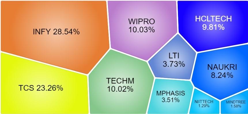 NIFTY IT - Underlying Stocks in 2020