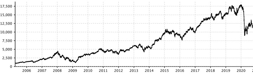 NIFTY Private Bank ETF Index Performance 2005-2020