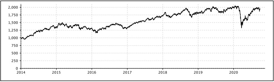 Performance of NIFTY100 ESG Sector Leaders ETF Chart