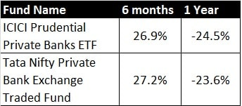 Private Banking ETFs Performance 2020