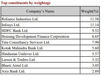 Top Constitutents of NIFTY100 ESG Sector Leaders ETF by weightate