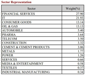 Top Sectors part of of NIFTY100 ESG Sector Leaders ETF by weightate