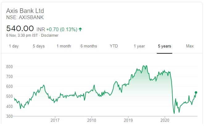 10 Recommended Diwali Stock Picks for 2020-2021 - Price chart of Axis Bank