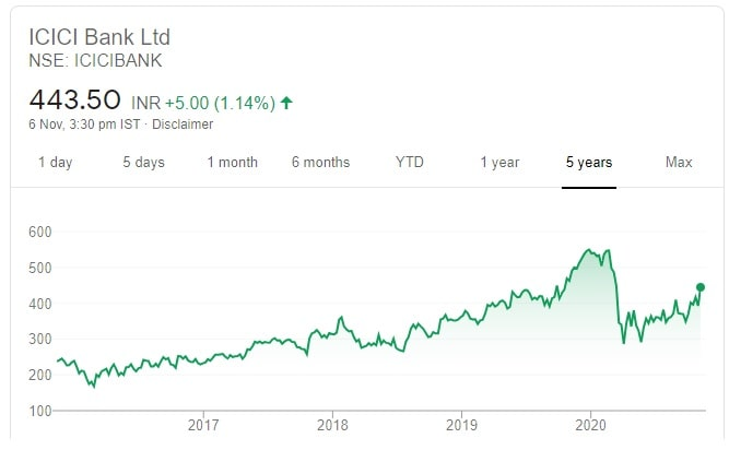 10 Recommended Diwali Stock Picks for 2020-2021 - Price chart of ICICI Bank
