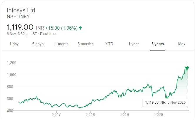 10 Recommended Diwali Stock Picks for 2020-2021 - Price chart of Infosys