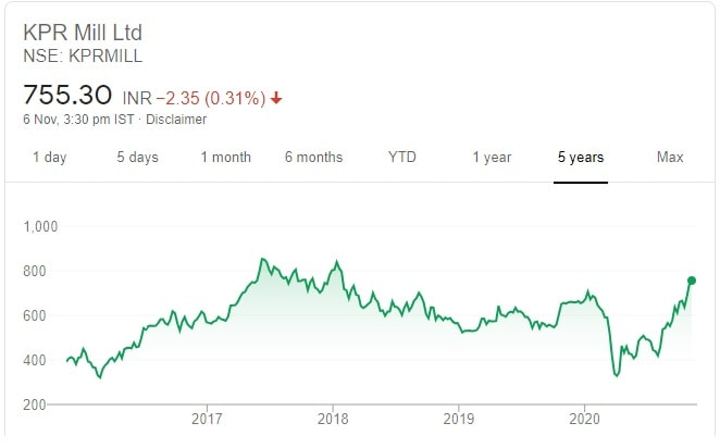 10 Recommended Diwali Stock Picks for 2020-2021 - Price chart of KPR Mills