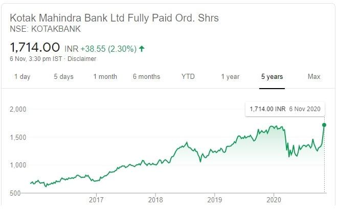 10 Recommended Diwali Stock Picks for 2020-2021 - Price chart of Kotak Bank