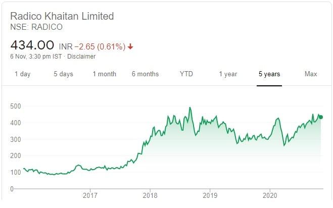 10 Recommended Diwali Stock Picks for 2020-2021 - Price chart of Radico Khaitan