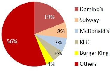 Burger King India - Market share by Outlet