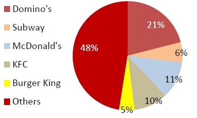Burger King India - Market share by Revenue