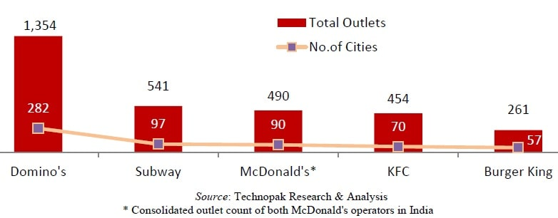 Burger King India - No of outlets by competitors ad by city