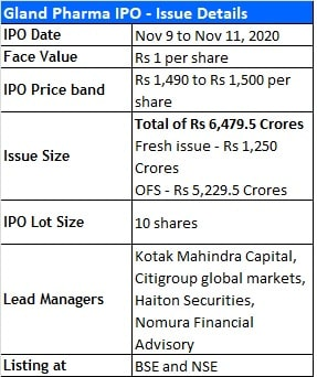 Gland Pharma IPO - Issue Details, Size, IPO Price Band and BLRM details