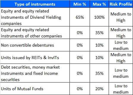 HDFC Dividend Yield Fund - Allocation Pattern