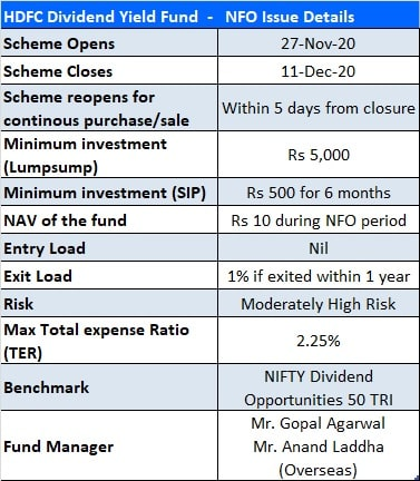 HDFC Dividend Yield Fund NFO Issue Details