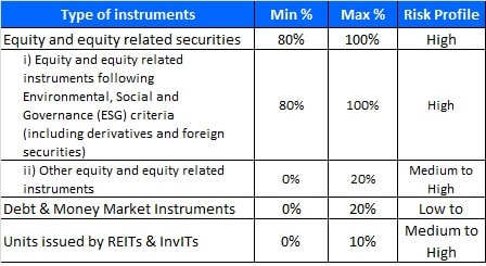 Kotak ESG Opportunities Fund - Allocation pattern