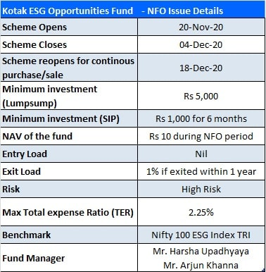 Kotak ESG Opportunities Fund NFO Issue Details