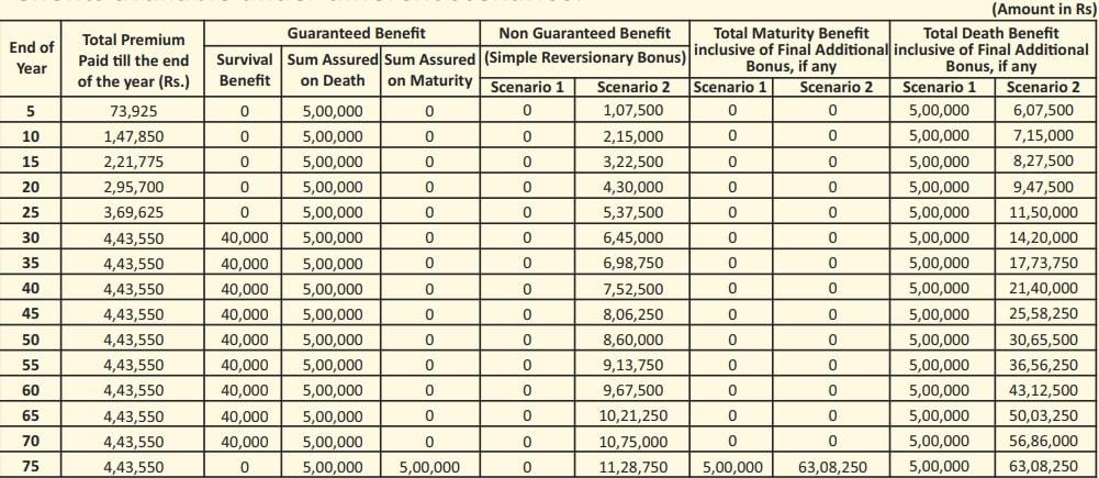 LIC Jeevan Umang - Whole life insurance plan - Illustration - Table-2
