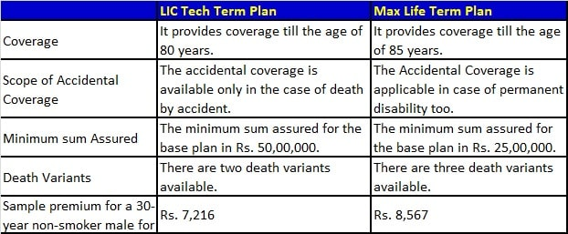 LIC Tech Term Plan Vs Max Life Term Plan - Comparison
