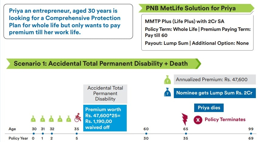 PNB Metlife - Mera Term Plan Plus - How does it work - Explained with Example-1