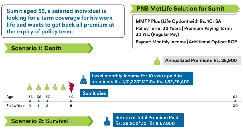PNB Metlife - Mera Term Plan Plus - How does it work - Explained with Example-2