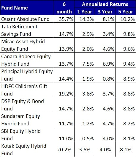 Performance of Aggressive Hybrid Mutual Funds in 2020