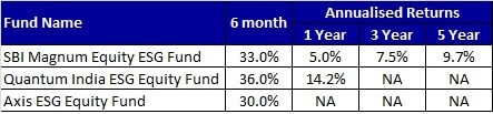 Performance of ESG Mutual Funds till Nov-2020