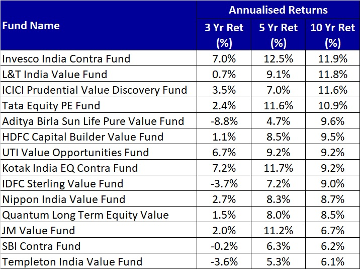 Performance of Value Mutual Funds till 2020