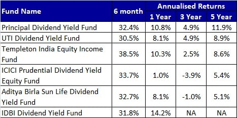 Performnace of Dividend Yield Mutual Funds till Nov 2020